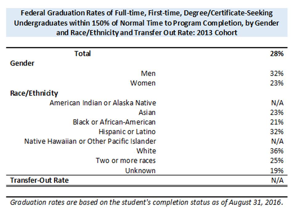 Graduation rates by gender, race/ethnicity