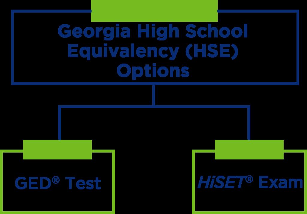 Georgia High School Equivalency Options